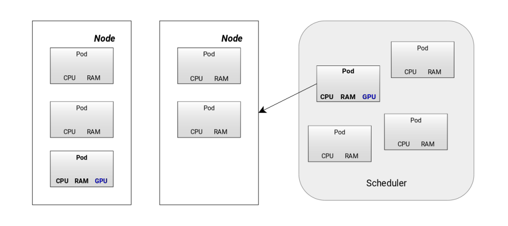 Scale Your GPU Cloud Infrastructure With Kubernetes